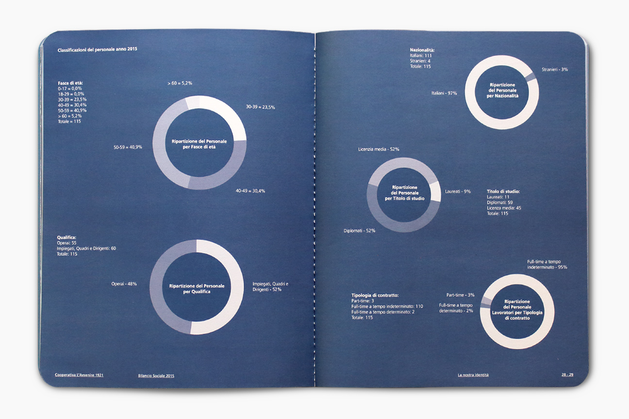 Cla annual report - editorial design